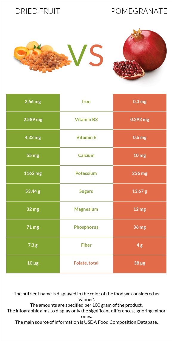 Dried fruit vs Pomegranate infographic