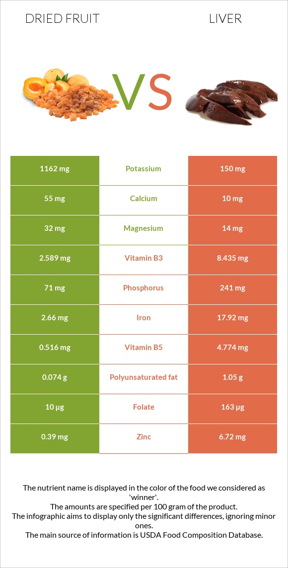 Dried fruit vs Liver infographic