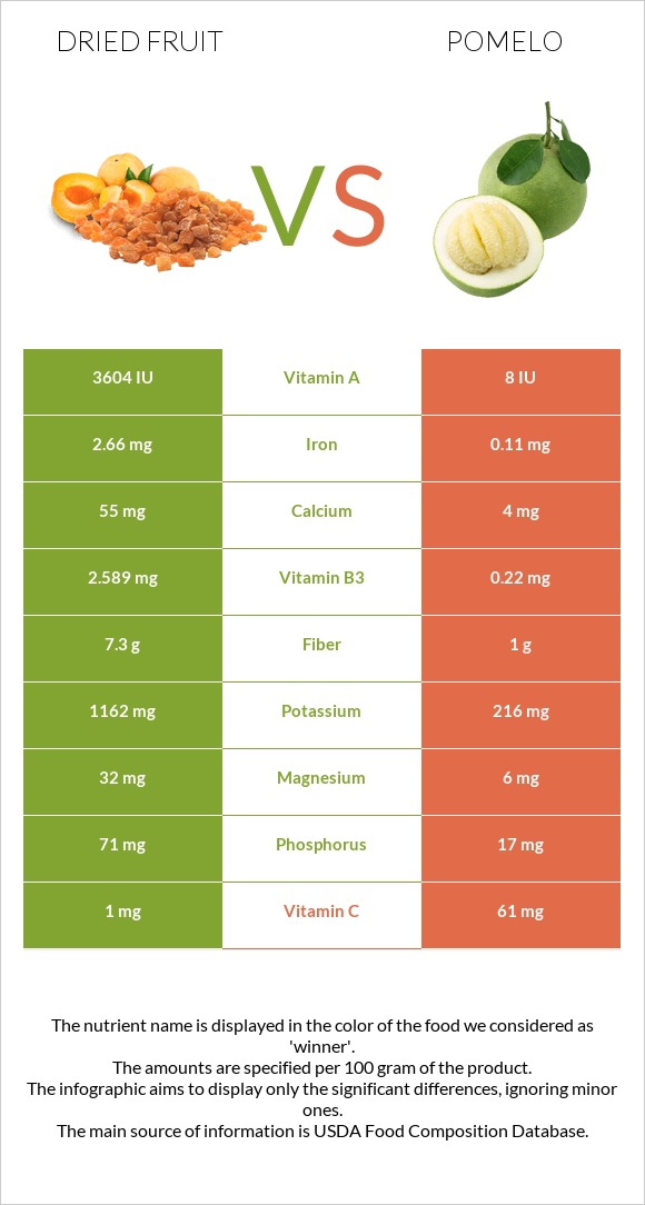 Dried fruit vs Pomelo infographic