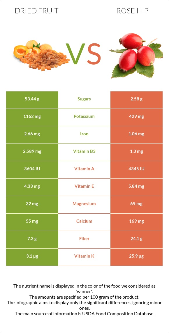 Dried fruit vs Rose hip infographic