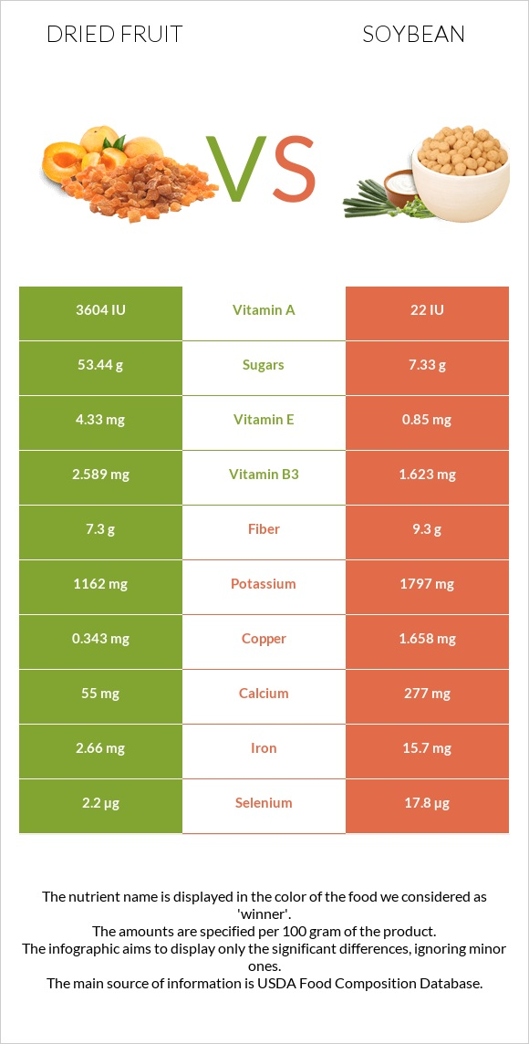 Dried fruit vs Soybean infographic