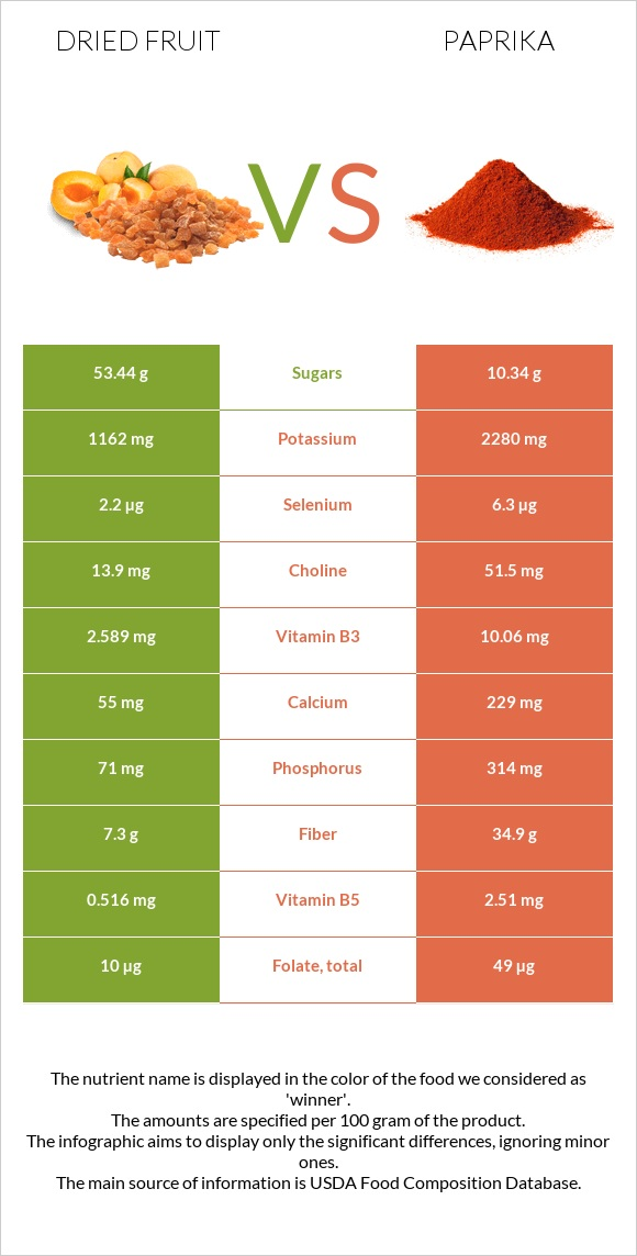 Dried fruit vs Paprika infographic
