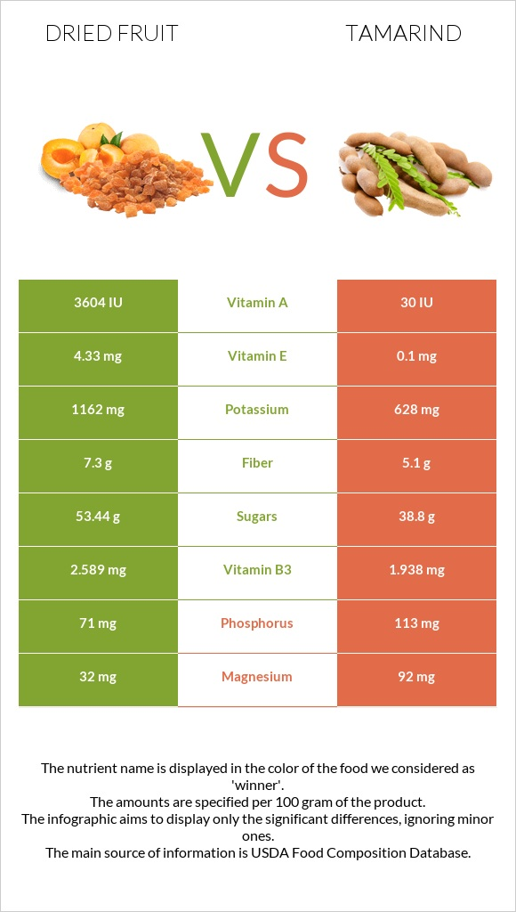 Dried fruit vs Tamarind infographic