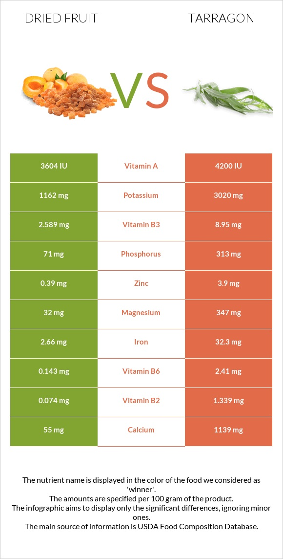 Dried fruit vs Tarragon infographic