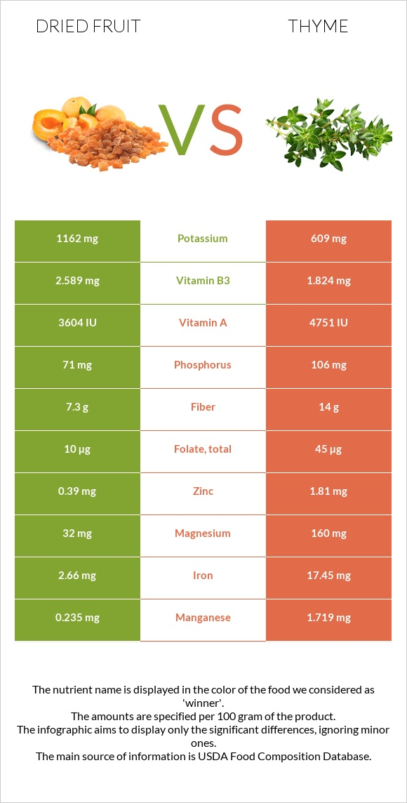 Dried fruit vs Thyme infographic