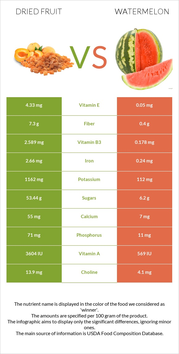 Dried fruit vs Watermelon infographic