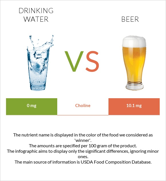 Drinking water vs Beer infographic