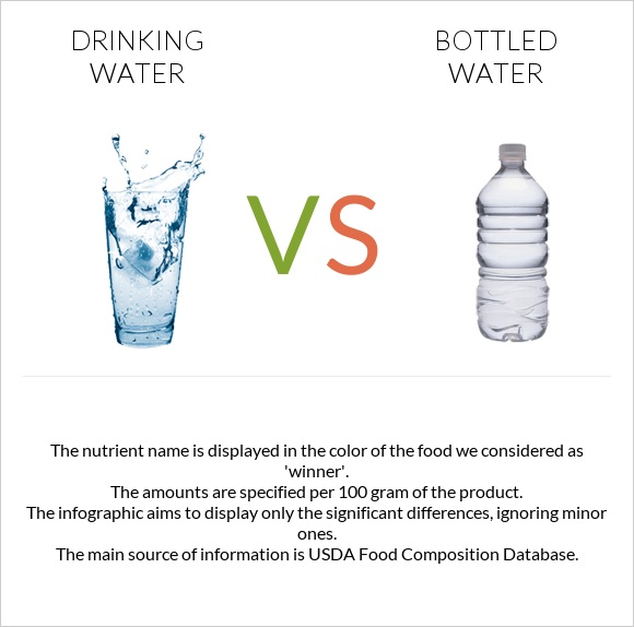Drinking water vs Bottled water infographic