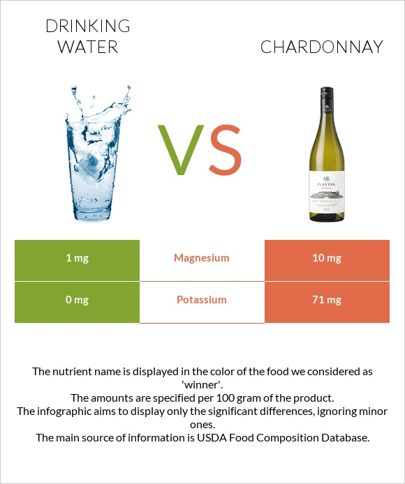 Drinking water vs Chardonnay infographic