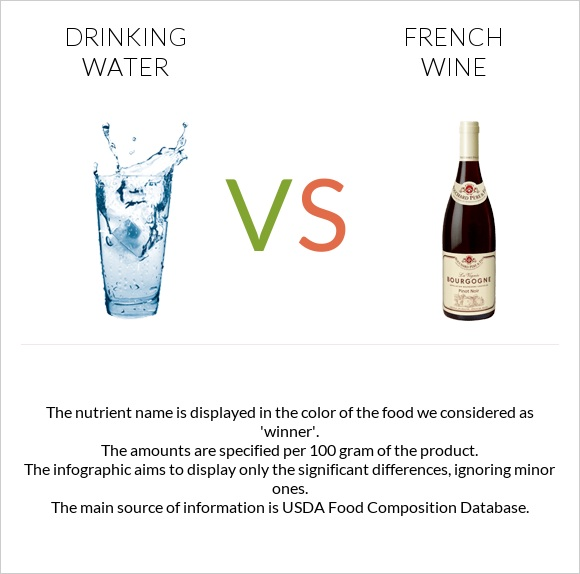 Drinking water vs French wine infographic