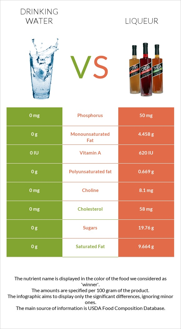 Drinking water vs Liqueur infographic