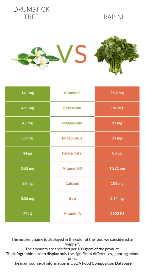 Drumstick tree vs Rapini infographic