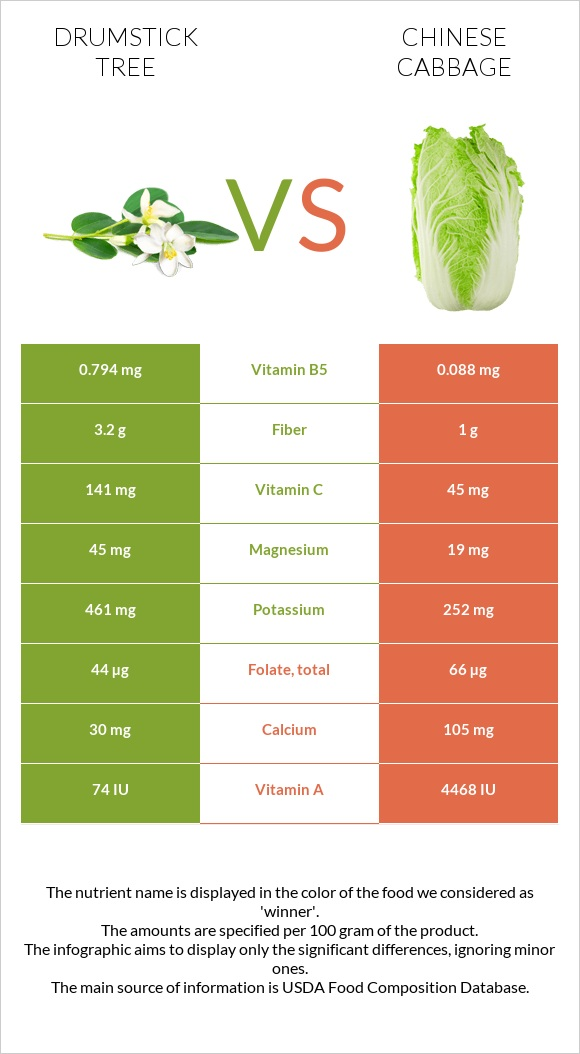 Drumstick tree vs Chinese cabbage infographic