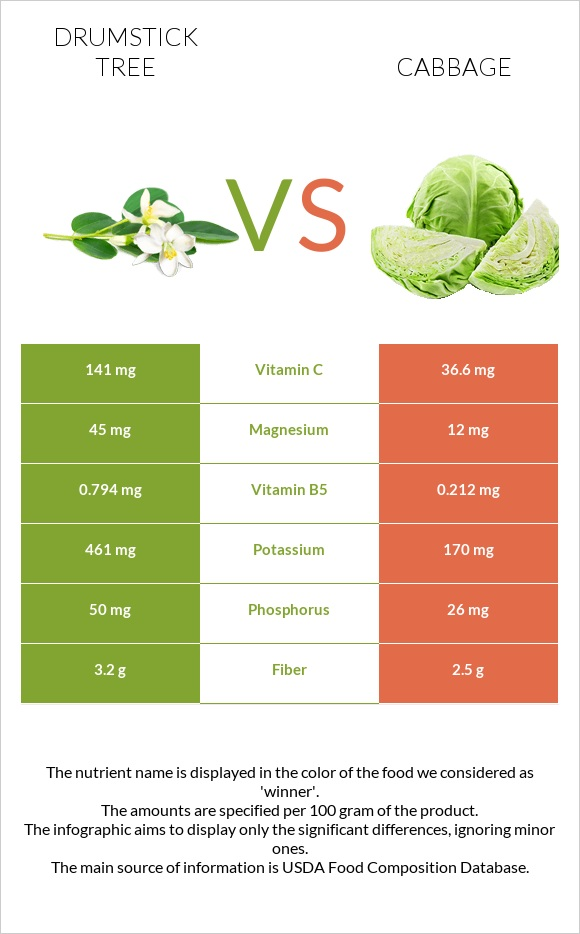 Drumstick tree vs Cabbage infographic