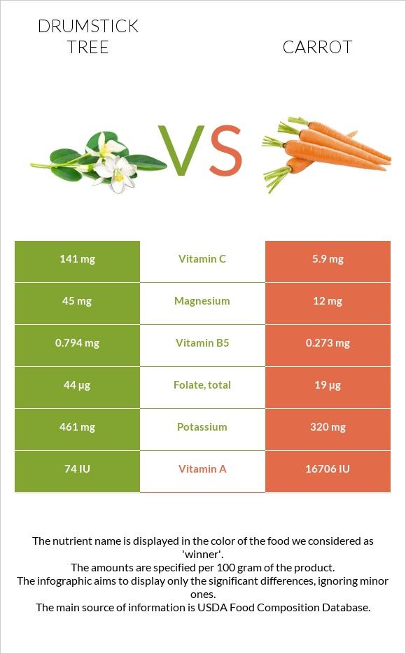 Drumstick tree vs Carrot infographic