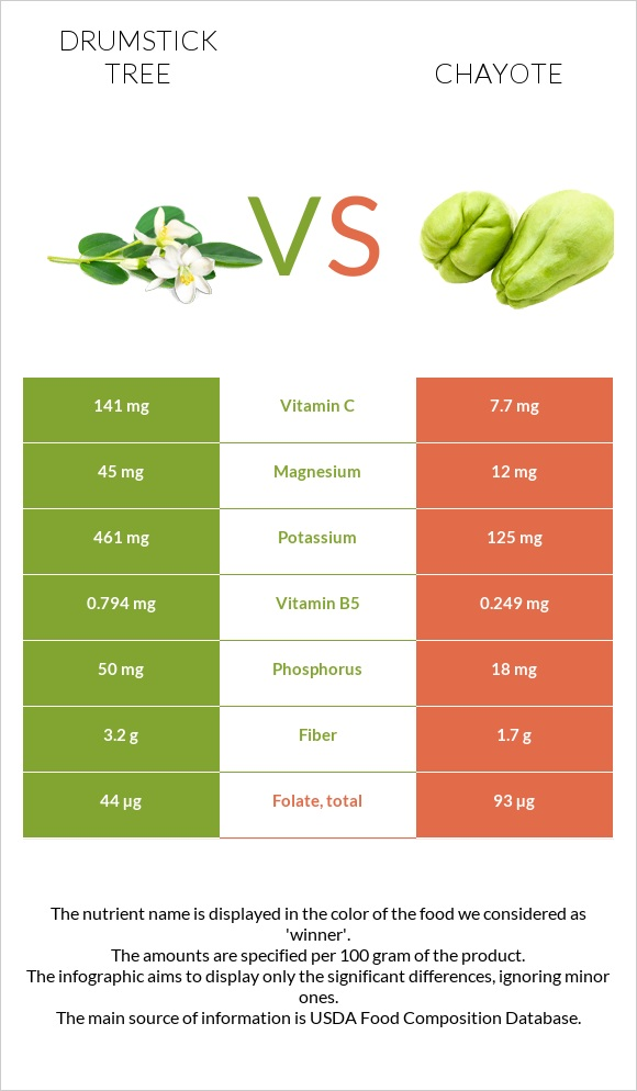 Drumstick tree vs Chayote infographic