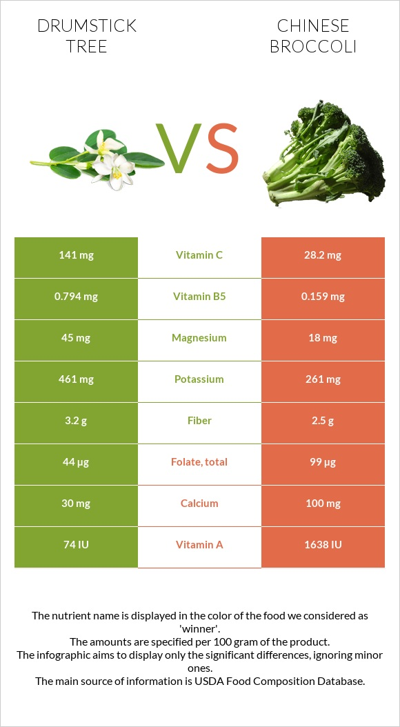 Drumstick tree vs Chinese broccoli infographic
