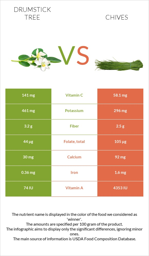 Drumstick tree vs Chives infographic
