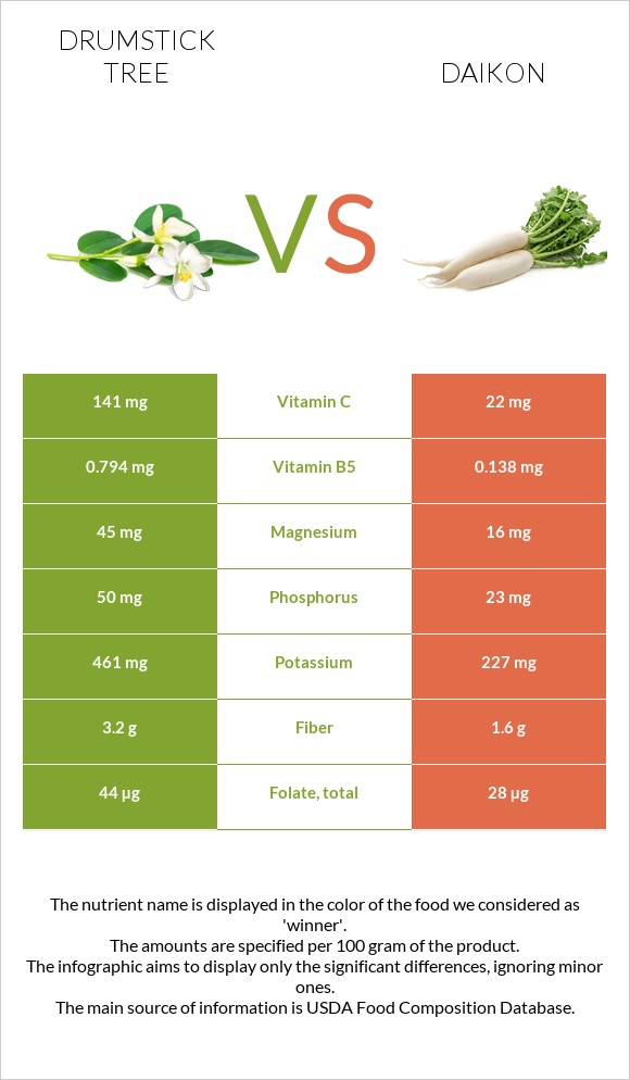 Drumstick tree vs Daikon infographic
