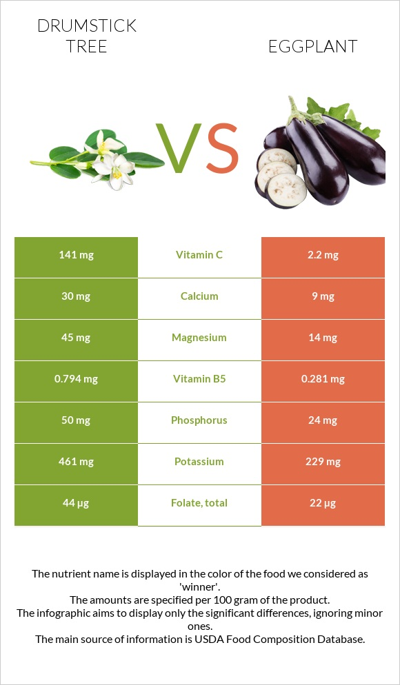 Drumstick tree vs Eggplant infographic