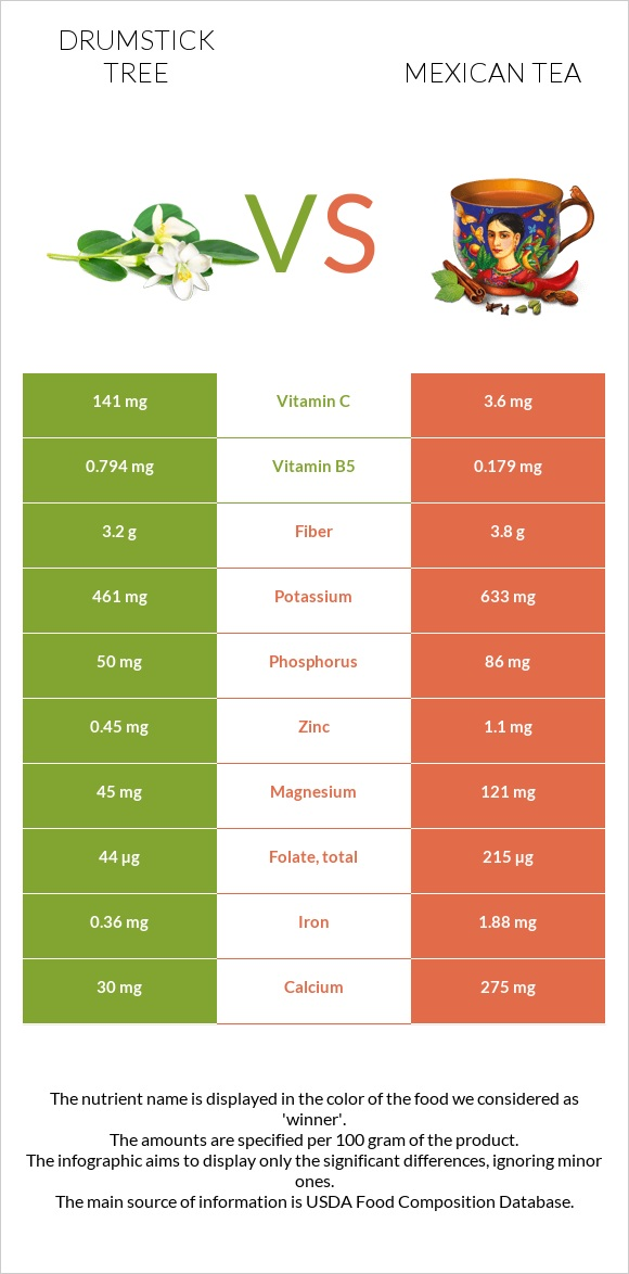 Drumstick tree vs Mexican tea infographic