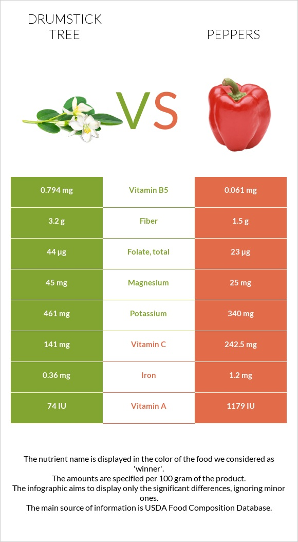 Drumstick tree vs Peppers infographic