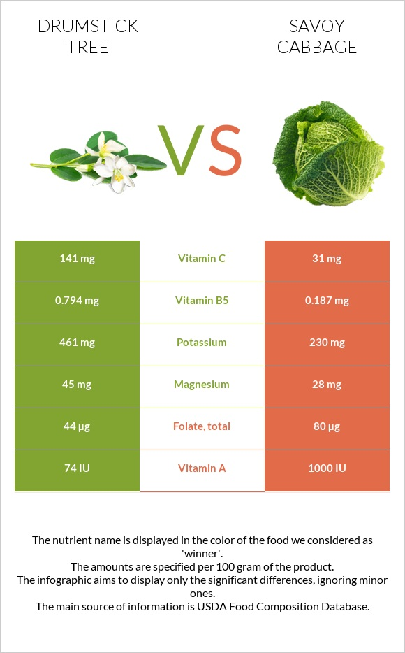 Drumstick tree vs Savoy cabbage infographic