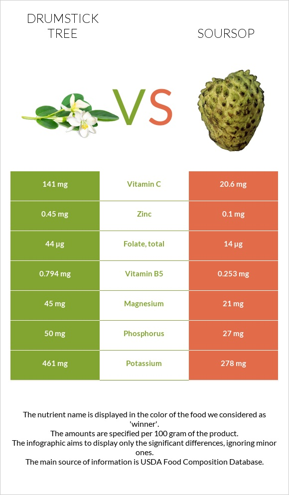 Drumstick tree vs Soursop infographic