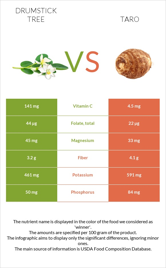Drumstick tree vs Taro infographic