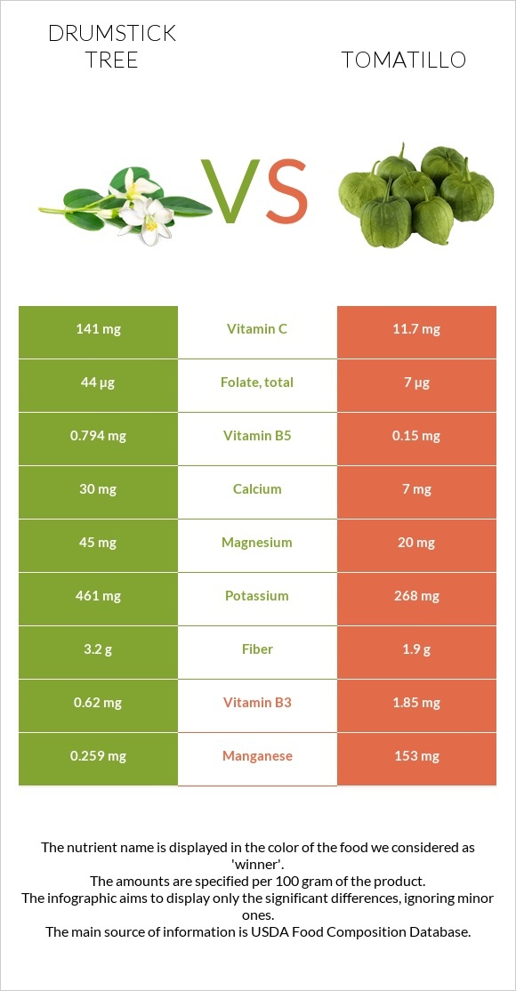Drumstick tree vs Tomatillo infographic