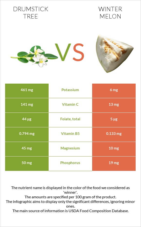 Drumstick tree vs Winter melon infographic