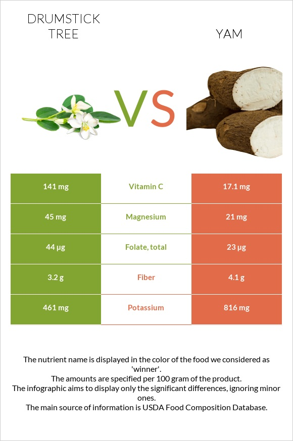 Drumstick tree vs Yam infographic