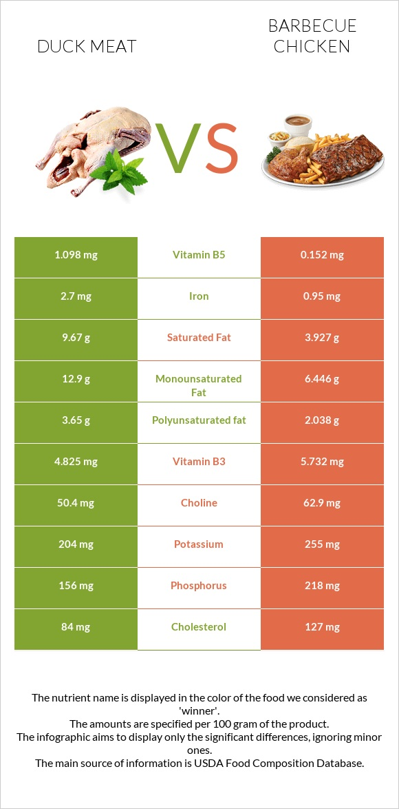 Duck meat vs Barbecue chicken infographic
