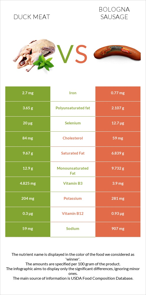 Duck meat vs Bologna sausage infographic
