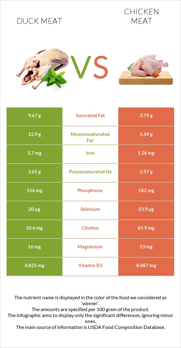 Duck meat vs Chicken meat infographic