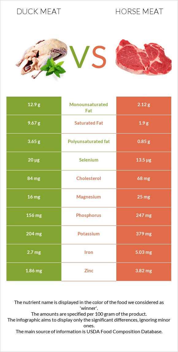 Duck meat vs Horse meat infographic