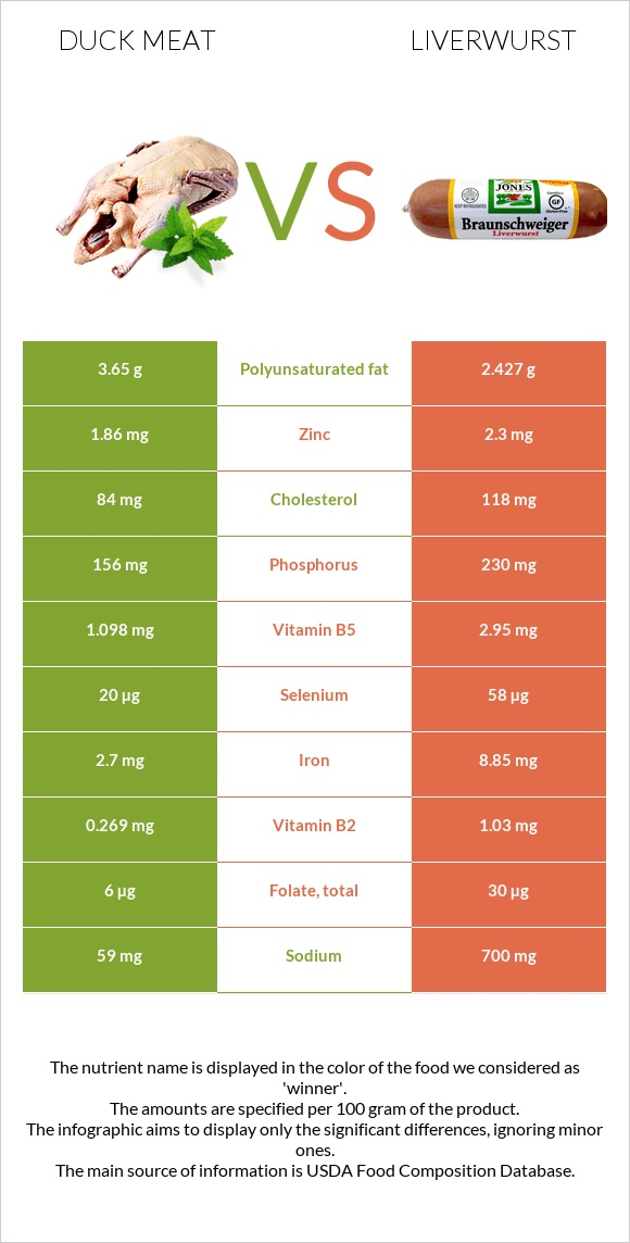 Duck meat vs Liverwurst infographic