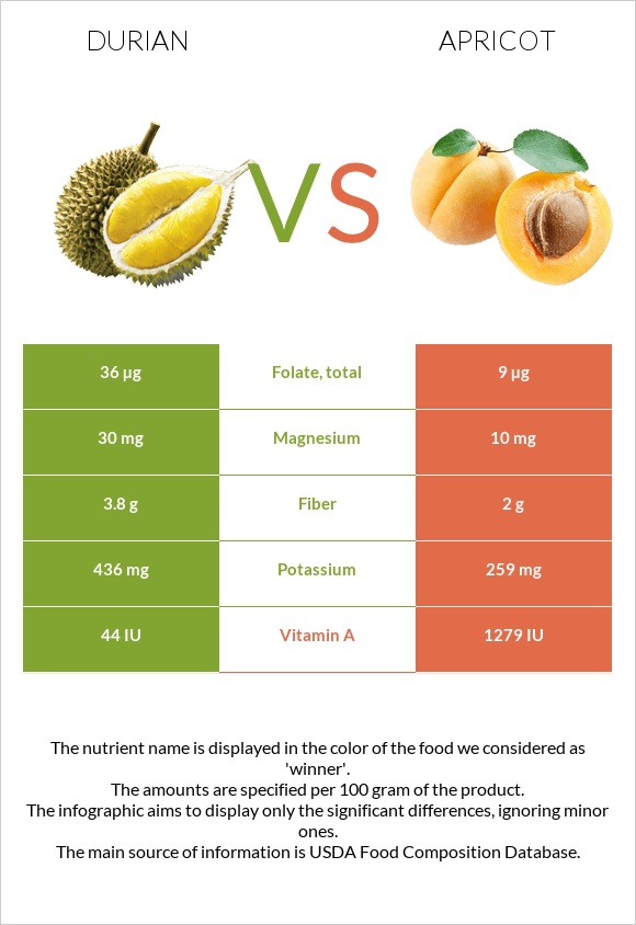 Durian vs Apricot infographic