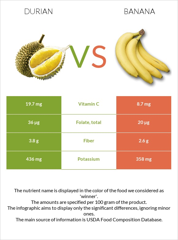 Durian vs Banana infographic