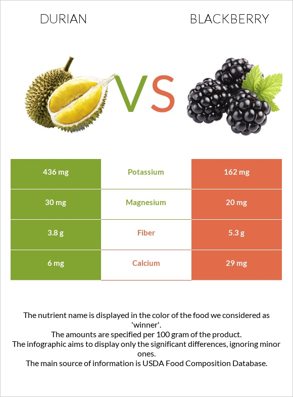 Durian vs Blackberry infographic