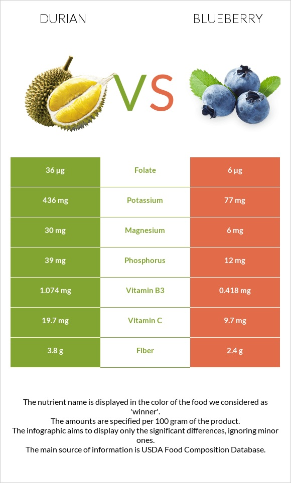 Durian vs Blueberry infographic