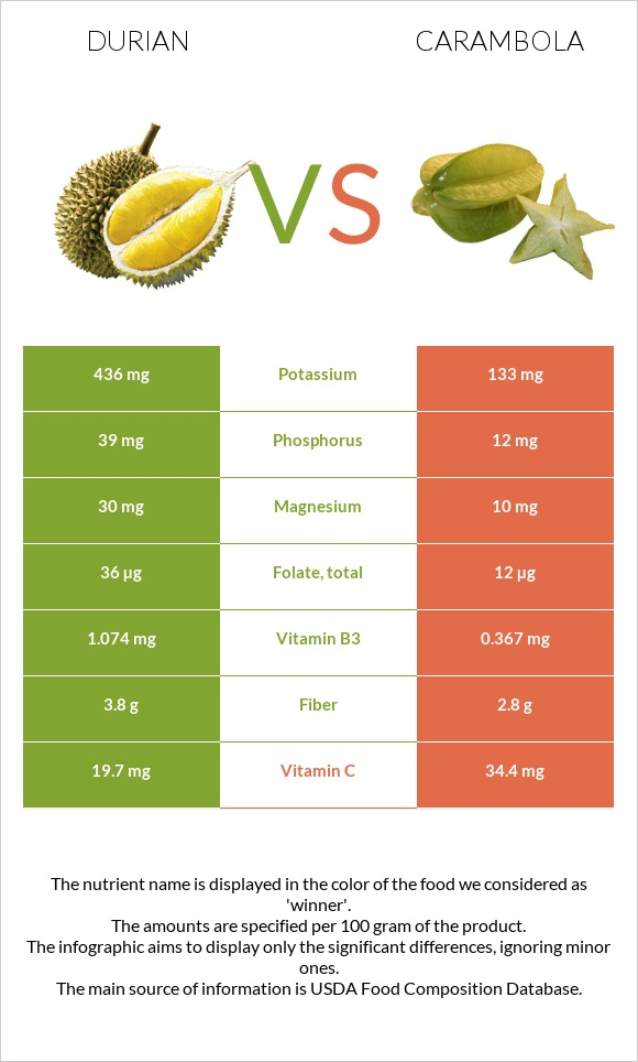 Durian vs Carambola infographic