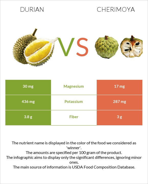 Durian vs Cherimoya infographic