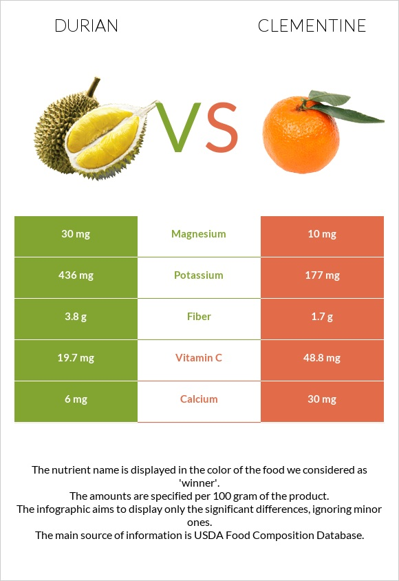 Durian vs Clementine infographic
