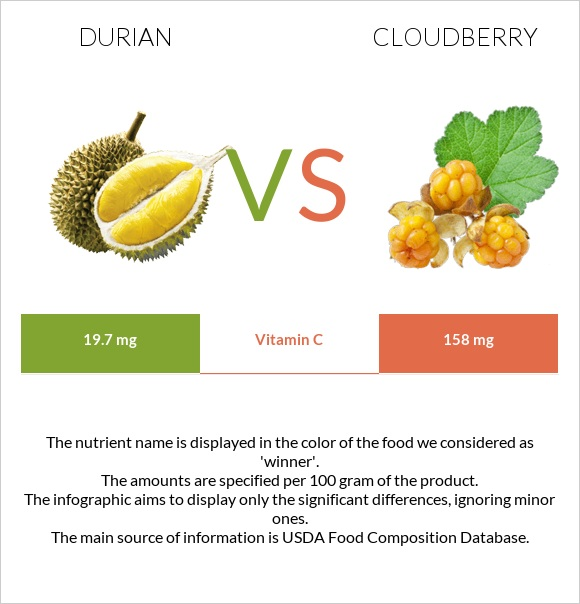 Durian vs Cloudberry infographic