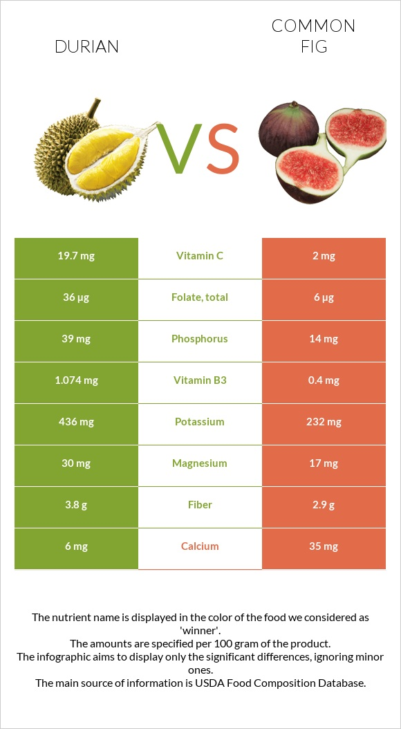 Durian vs Common fig infographic