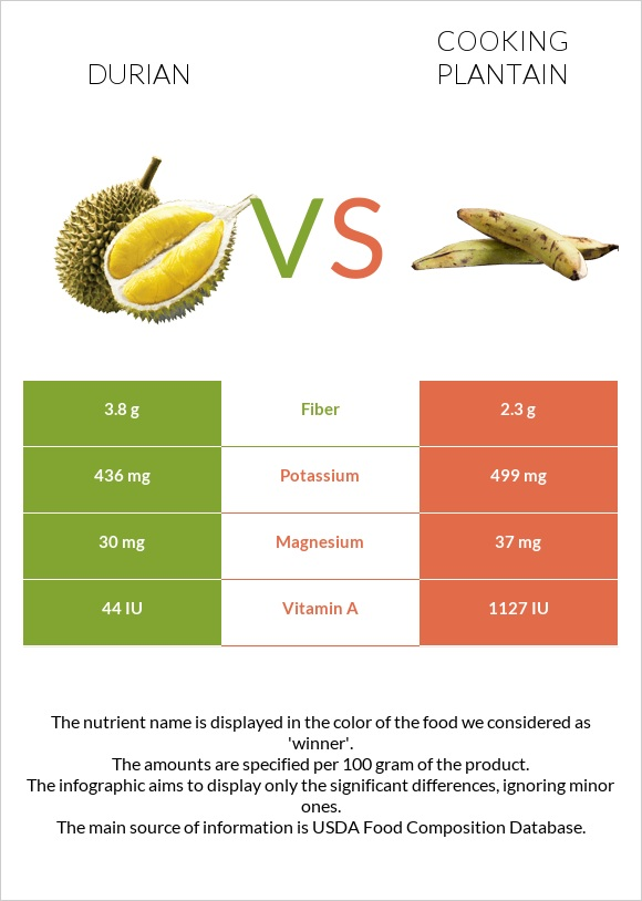Durian vs Cooking plantain infographic