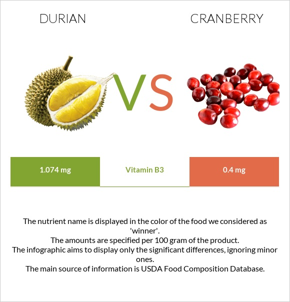 Durian vs Cranberry infographic