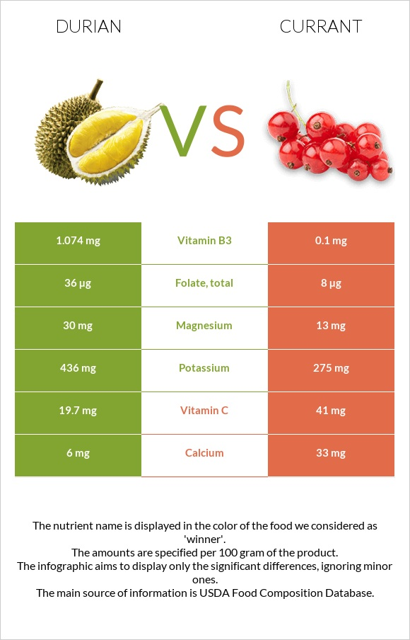 Durian vs Currant infographic