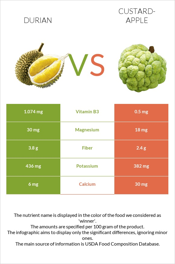 Durian vs Custard-apple infographic